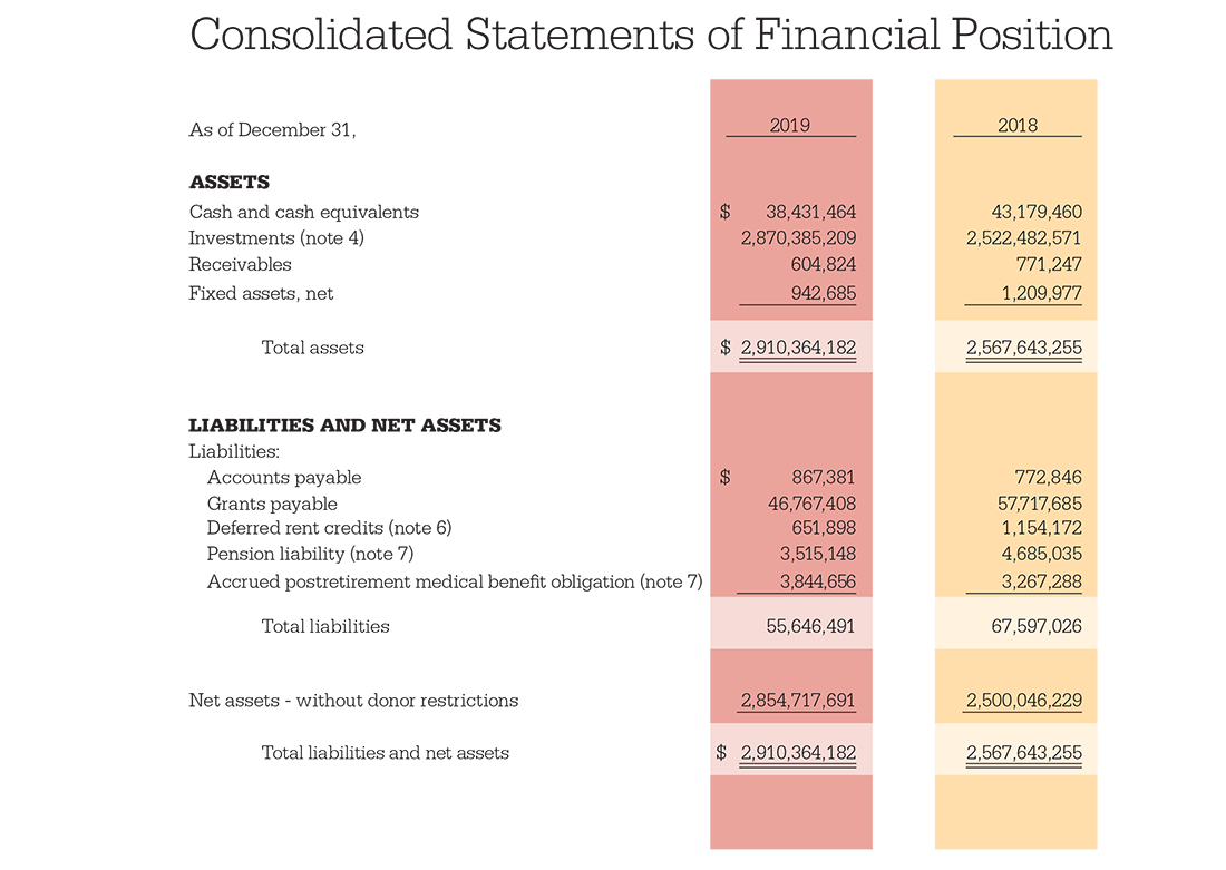 Consolidated Statements of Financial Positions