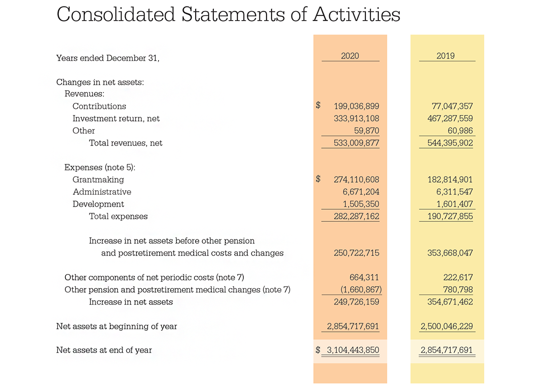 Consolidated Statements of Activities Table