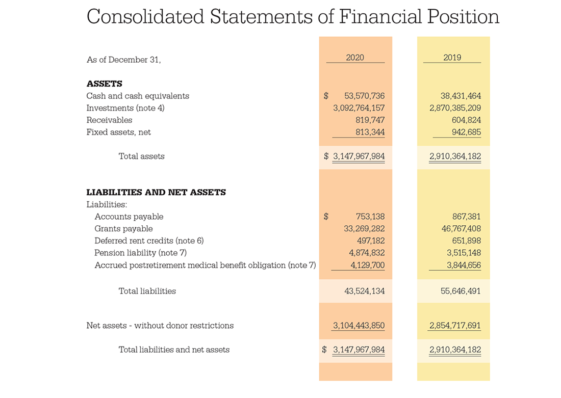 Chart for the Consolidated Statements of Financial Position