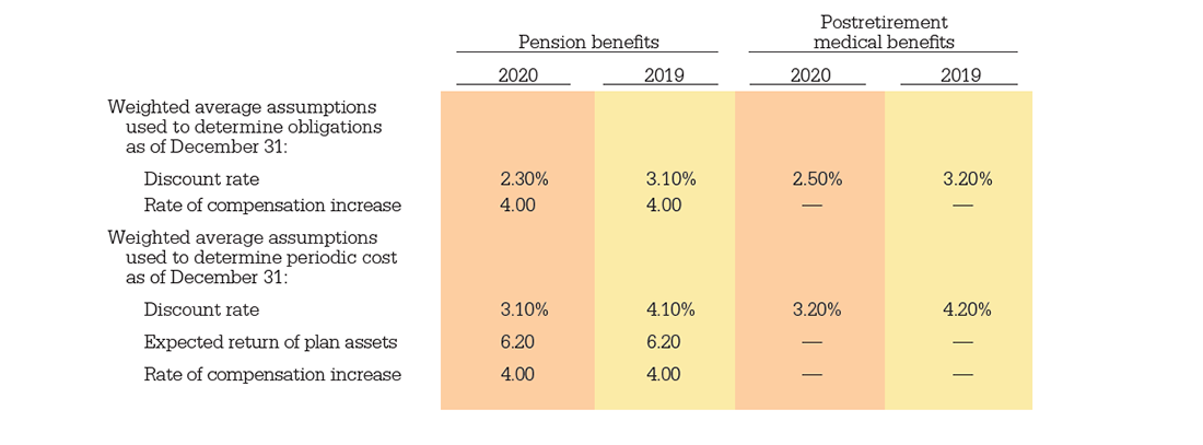 Pension Benefits and Postretirement medical benefits