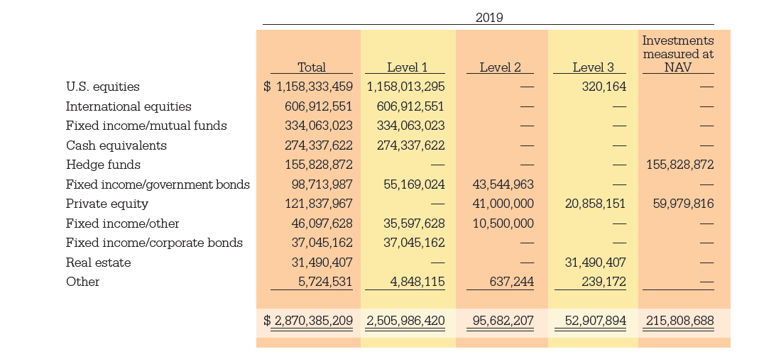 The Trusts Investments 2019